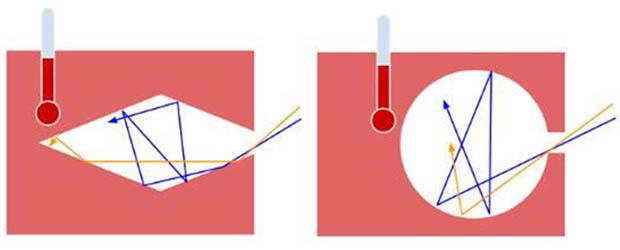 Поглощение падающего излучения в модели АЧТ