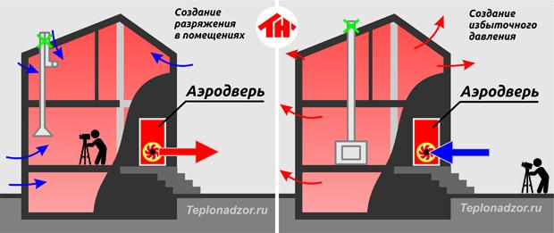 Схема применения аэродвери