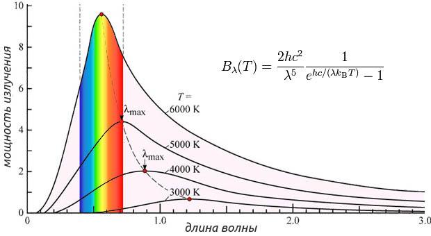 Закон теплового излучения Планка