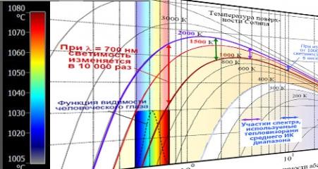 multi-spectral imaging camera
